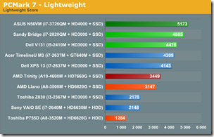 PCmark7-lighhtweight