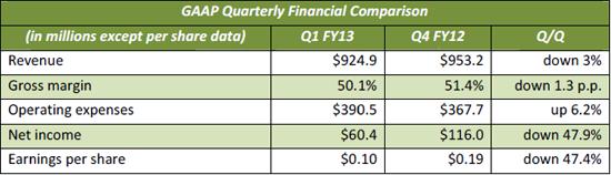 nvda sales q1 2013