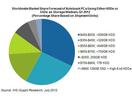 2012 07 20 SSD HDD 01