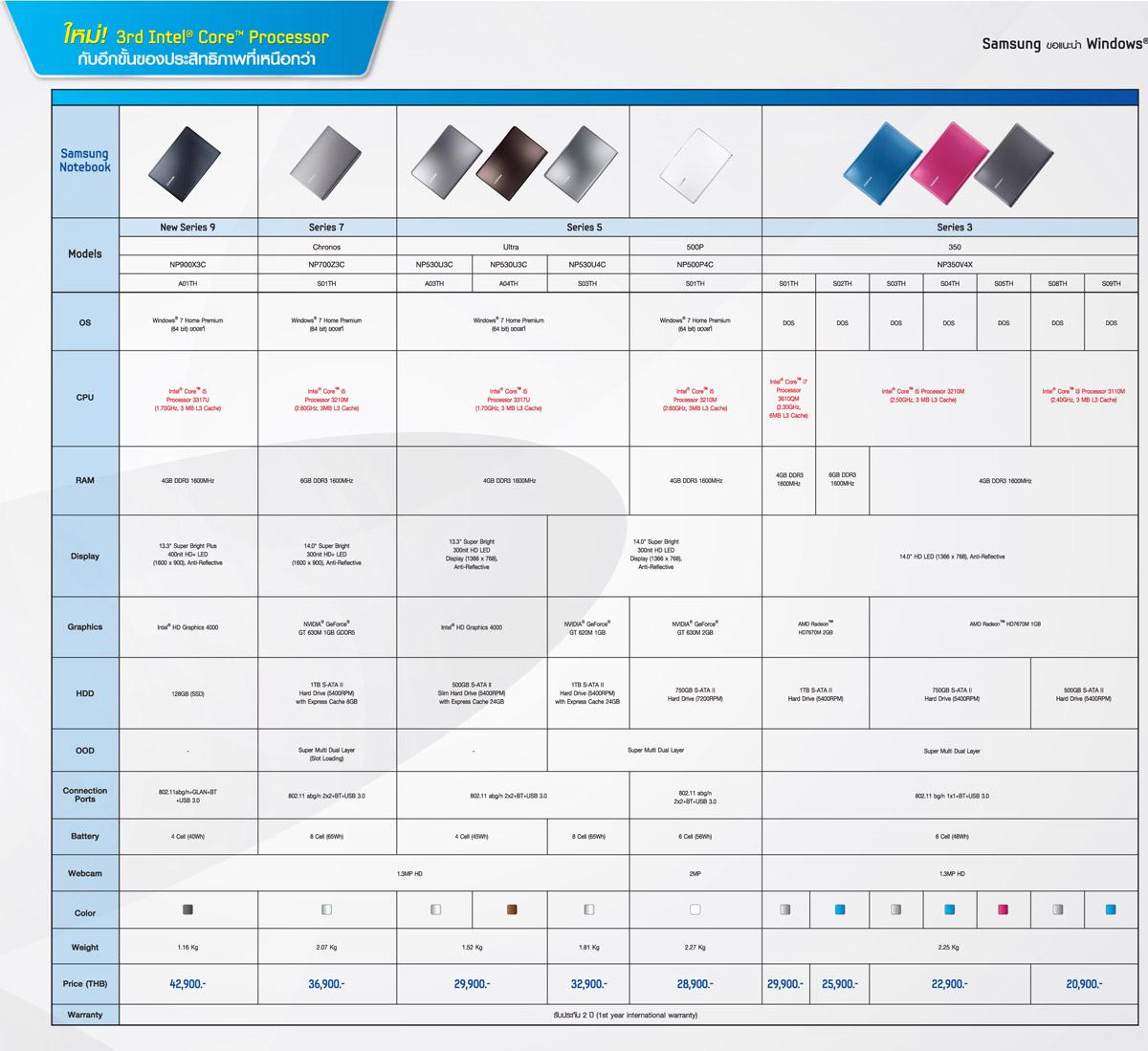 Samsung Notebook P1a