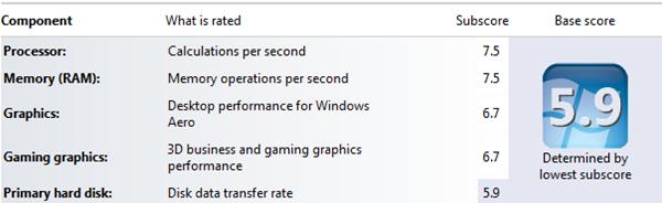 Windows 7 Score
