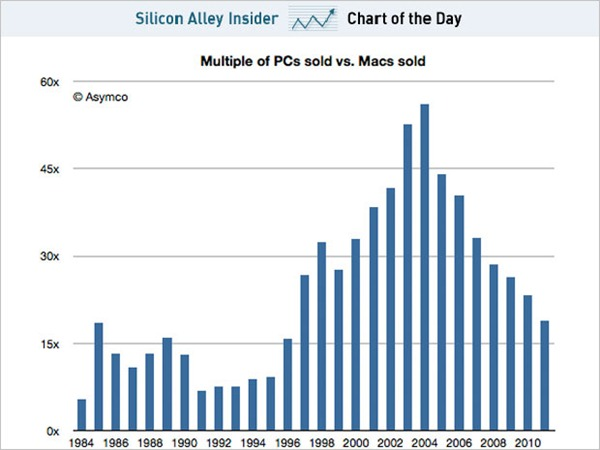 chart-of-the-day-pcs-to-macs