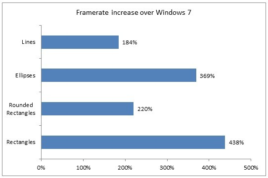 windows 8 graphics acceleration chat