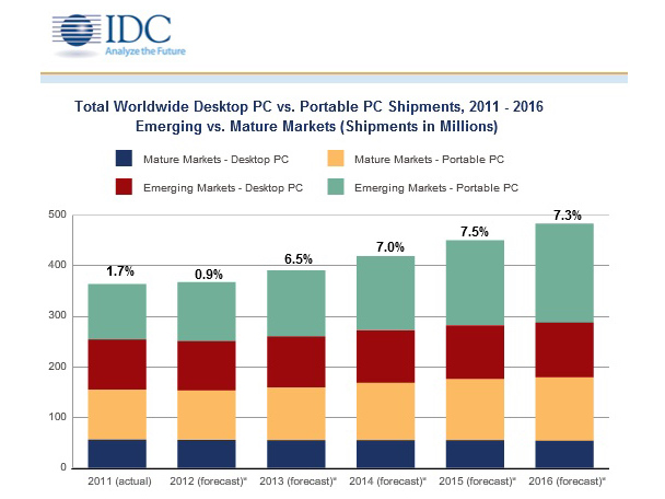 IDC Lowers PC Outlook 01