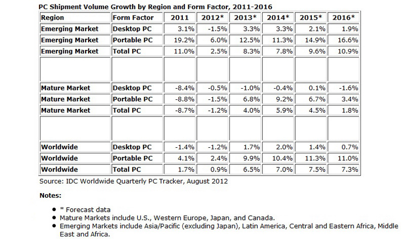 IDC Lowers PC Outlook 04