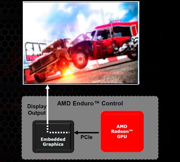 amd enduro graphics routing