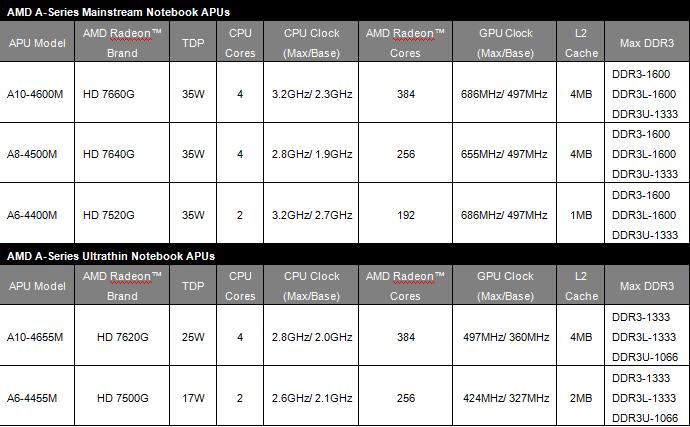 Interview Microsoft About Pubg Directx 12 Core Monsters: AMD A-Series ยุคที่ 2 ของ AMD พร้อมมอบประสบการณ์ดีที่สุด