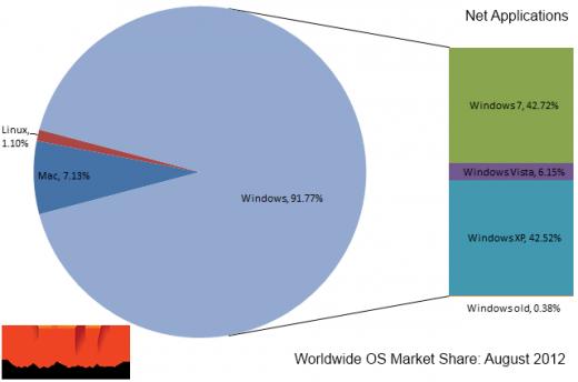 os market share august 20121