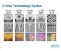 เทคโนโลยีการผลิตชิปขนาด 14 นาโนเมตรของ Intel พร้อมจัดปี 2013