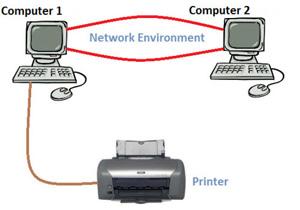 เปิดฟังก์ชัน File and Printer Sharing ใน Windows 8