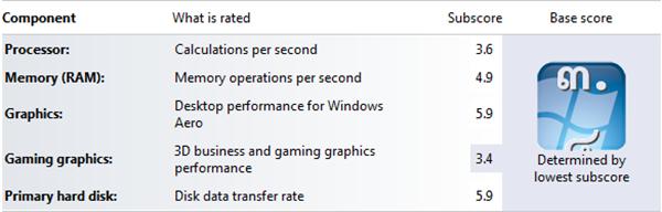 Windows7 Score