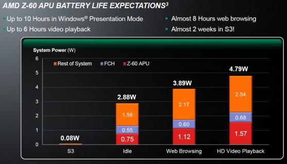 amd hondo battery 560