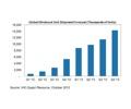 IHS iSuppli ปรับลดตัวเลขประเมินยอดขายรวม Ultrabook ทั่วโลก