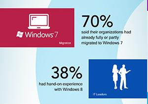 ผลสำรวจแวดวงบริษัทเกี่ยวกับ Windows 8 พบส่วนใหญ่เพิ่งอัพเกรดมาใช้ Windows 7 เท่านั้น