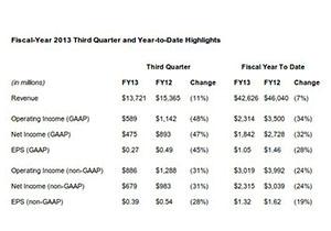 รายได้ Dell ไตรมาส 3 กำไรหดหายกว่า 47% อาจจะปรับแผนการกลยุทธ์กันใหม่