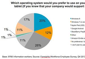 กระแส Windows 8 ต่อตลาดองค์กร ยังตอบรับไม่สู้ดีนัก แต่อนาคตดีขึ้นแน่นอน