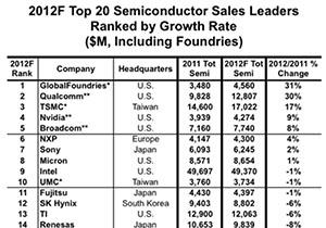 Intel และ Samsung ยังคงเป็นผู้ผลิตชิปเบอร์ใหญ่สุด, AMD ยังแย่ลงอย่างต่อเนื่อง