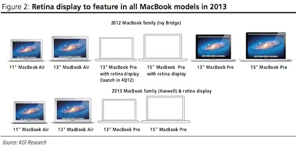macbook lineup 2012 2013