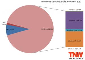 Windows 8 มีปริมาณผู้ใช้ถึง 1% แล้ว ในขณะที่ Windows XP เหลือต่ำกว่า 40%