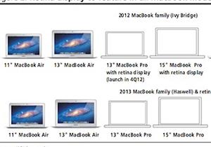 ลือ MacBook Pro และ MacBook Air รุ่นใหม่กลางปีหน้าจะใช้ดีไซน์เดิม เปลี่ยนแต่สเปกภายใน