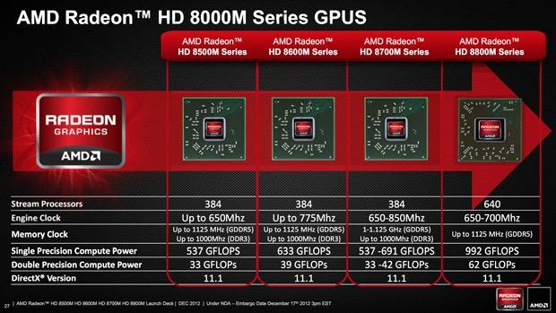 AMD Radeon HD 8000M mobile GPUs
