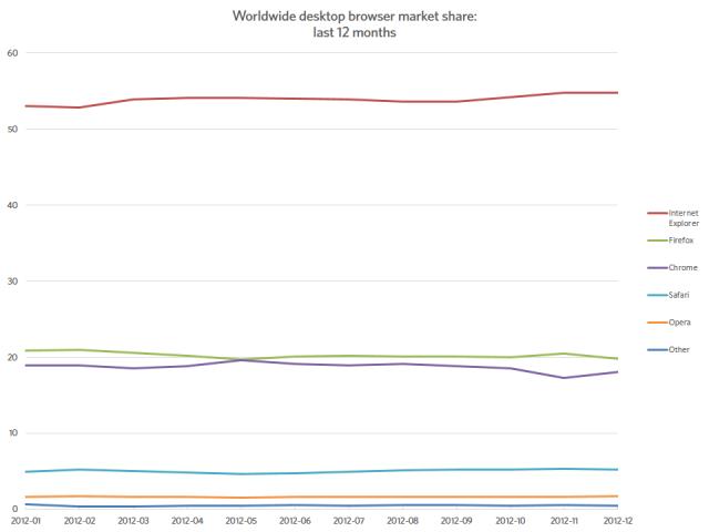desktop trends 2012 12