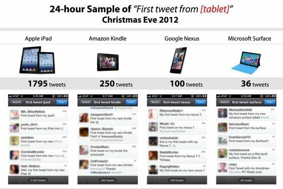 ipad surface sales tweets