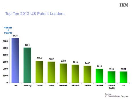 patentchart31