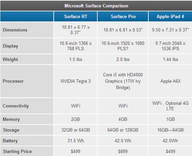 surface price chart