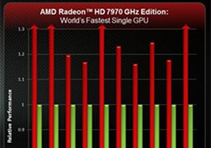 AMD โชว์กราฟเทียบประสิทธิภาพ Radeon HD 7000 Series ที่แรงแต่คุ้มค่ากว่าคู่แข่งเป็นเท่าตัว