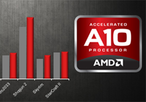 AMD โชว์กราฟเทียบประสิทธิภาพ APU ที่แรงกว่าได้ โดยไม่ต้องใช้การ์ดจอแยก