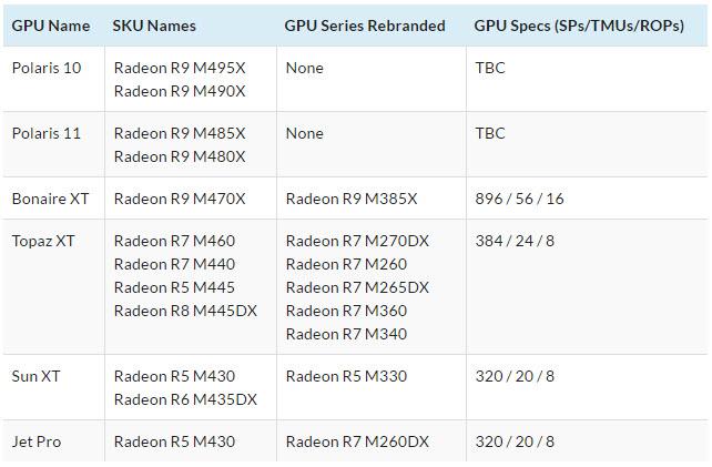 AMD radeon M400 series