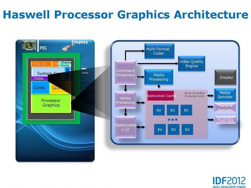 Haswell GPU 01