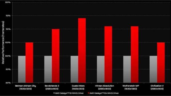 AMD Catalyst Drivers 12.10 Vista 64