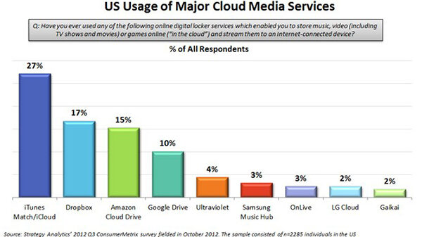 strategy analytics cloud media q3
