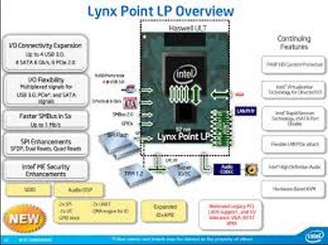Lynx Point Controller รุ่นใหม่ที่เกี่ยวข้องกับ USB 3.0 เกิดปัญหาตอนพัฒนา Intel จึงจำใจเลื่อนวันเปิดตัว Haswell