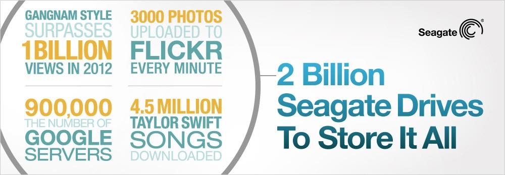 Seagate บอก ขายฮาร์ดดิสก์ไป 2 พันล้านลูกแล้ว กับความต้องการพื้นที่เก็บข้อมูลดิจิตอลที่มากมายกว่าเดิม