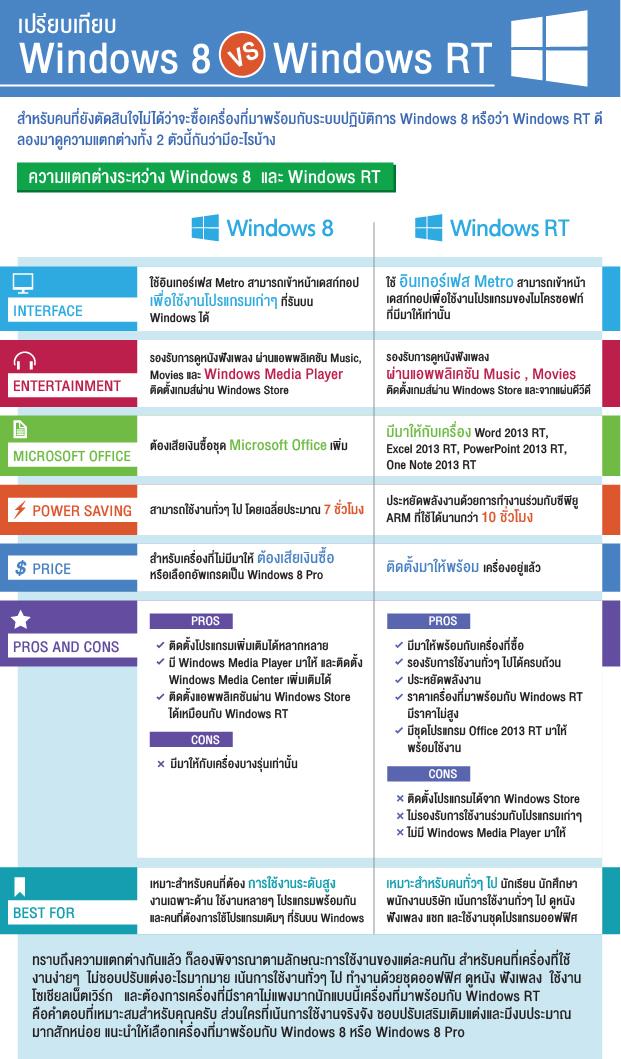 infographic Windows 8+RT 620px 2