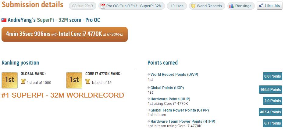 PR ASUS ROG Maximus VI Extreme SuperPi 32M world record