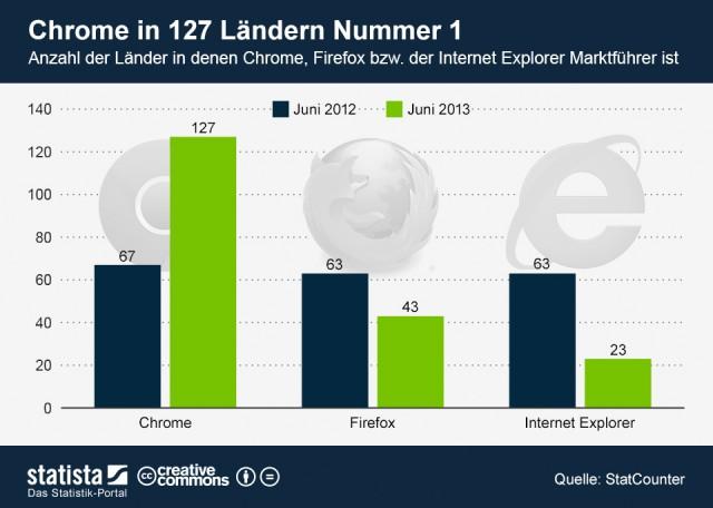 infografik 1243 Laender in denen Chrome Firefox IE Marktfuehrer ist n