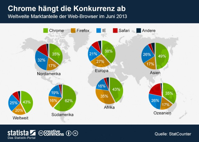 infografik 1244 Weltweite Marktanteile der Web Browser n