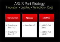 ASUS เผยแผนสำหรับตลาดอนาคต มีเครื่องแท็บเล็ตราคาประหยัดตามออกมาอีก