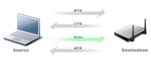 RTS CTS002 e1378991532997