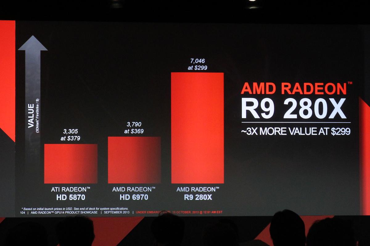 Radeon R9 280x Specs