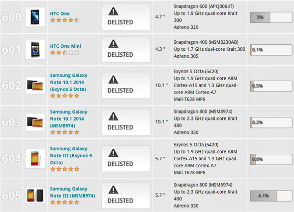 3DMark Delisted Samsung and HTC Devices