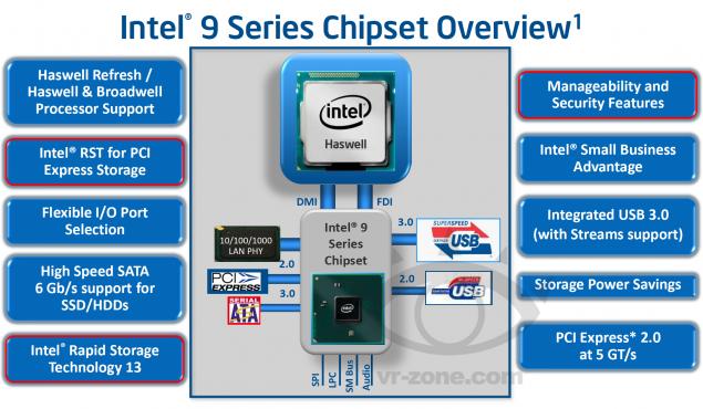 intek chipset 9
