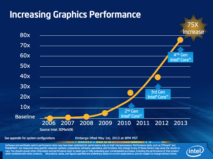 Haswell Chart