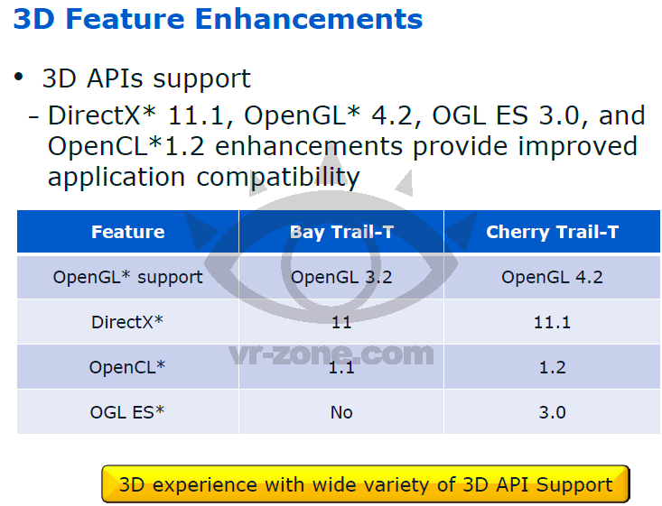 Intel Cherry Trail 5