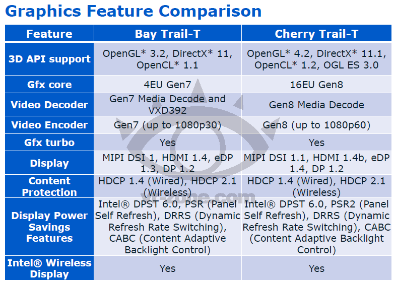 Intel Cherry Trail 4