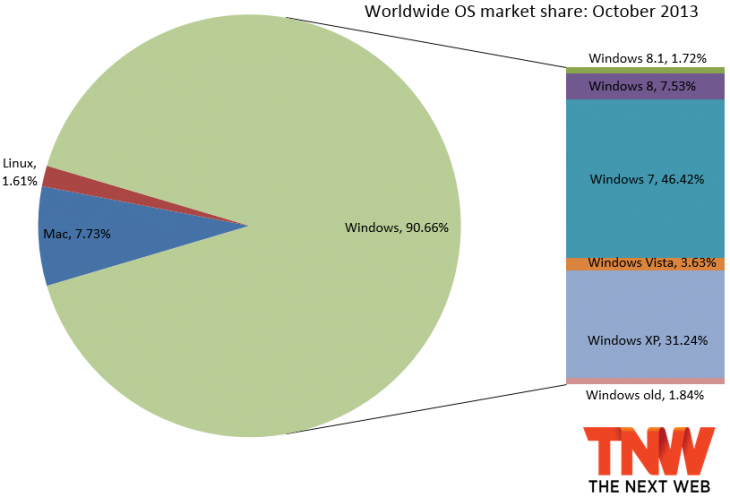 os share october 2013